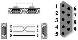 kabel-0-modem